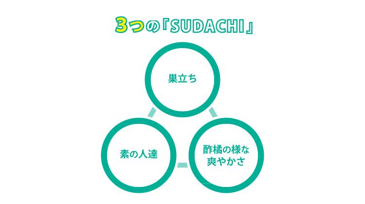 sudachi_hp_why_sudachi